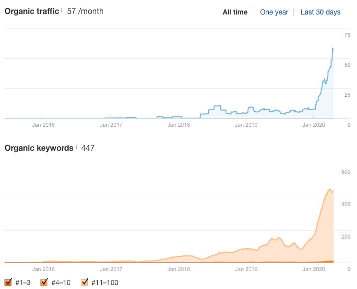 Kleen Slate Growth in Keywords